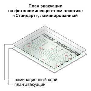 Ламинирование плана эвакуации