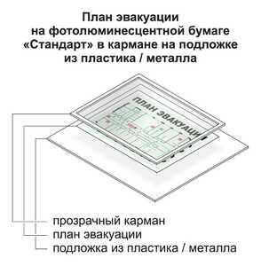 План эвакуации А3 (300*400) на фотолюминесцентной бумаге в кармане на подложке из пластика / металла
